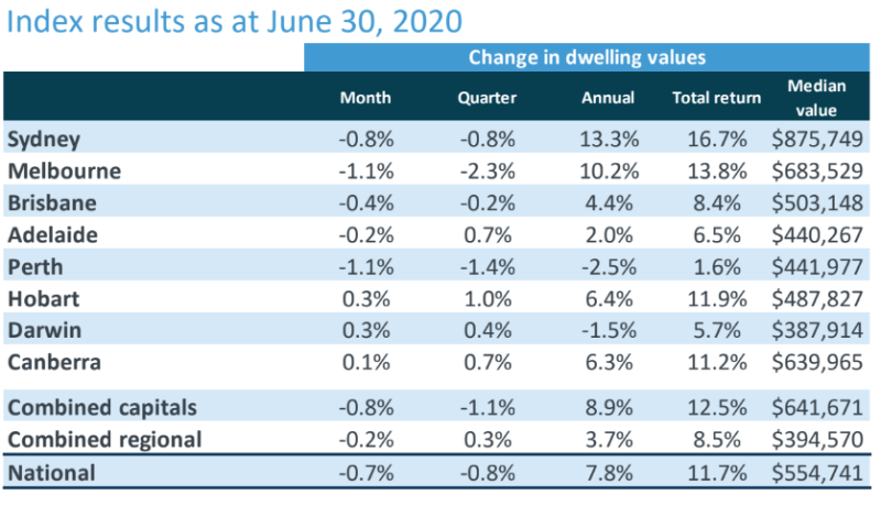 Hedonic Home Value Index Results as at 30 June, 2020. Source: CoreLogic
