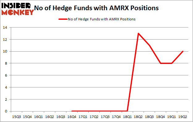 No of Hedge Funds with AMRX Positions