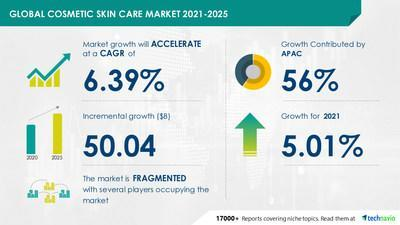 Technavio has announced its latest market research report titled Cosmetic Skin Care Market by Product and Geography - Forecast and Analysis 2021-2025