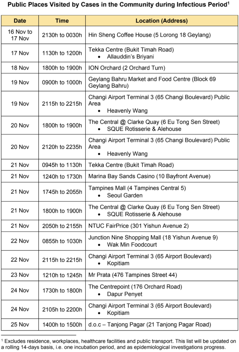 List of public places visited by COVID-19 cases in the community from 16 to 25 November 2020. (TABLE: Ministry of Health)
