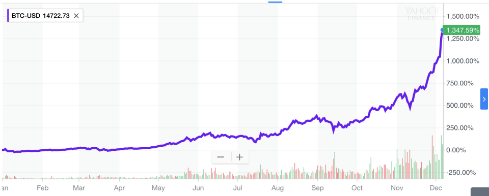The price of bitcoin has been on the rise all year — but has accelerated i the last few weeks. (Source: Yahoo Finance)