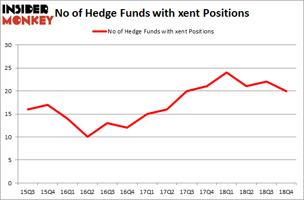 No of Hedge Funds with XENT Positions