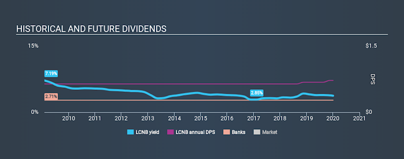 NasdaqCM:LCNB Historical Dividend Yield, January 2nd 2020