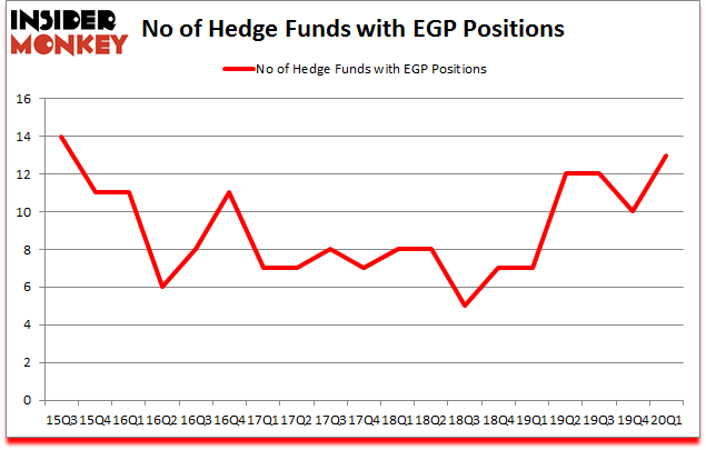 Is EGP A Good Stock To Buy?