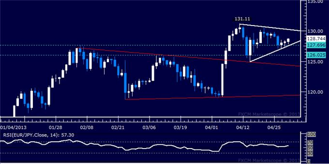 Forex_EURJPY_Technical_Analysis_05.01.2013_body_Picture_5.png, EUR/JPY Technical Analysis 05.01.2013