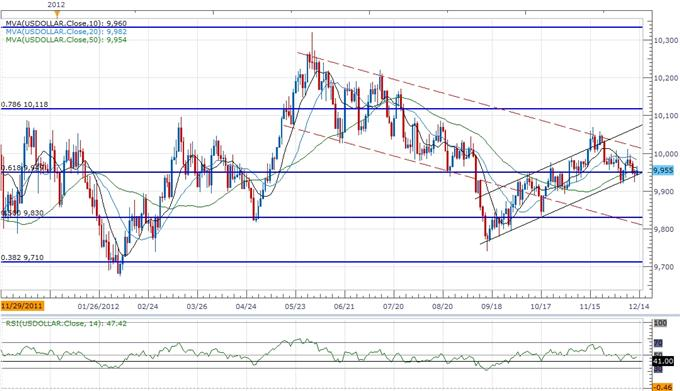 Forex_USD_Maintains_Broader_Trend_Despite_Fed_Easing-_GBP_Eyes_162_body_ScreenShot111.png, Forex: USD Maintains Broader Trend Despite Fed Easing- GBP Eyes 1.62