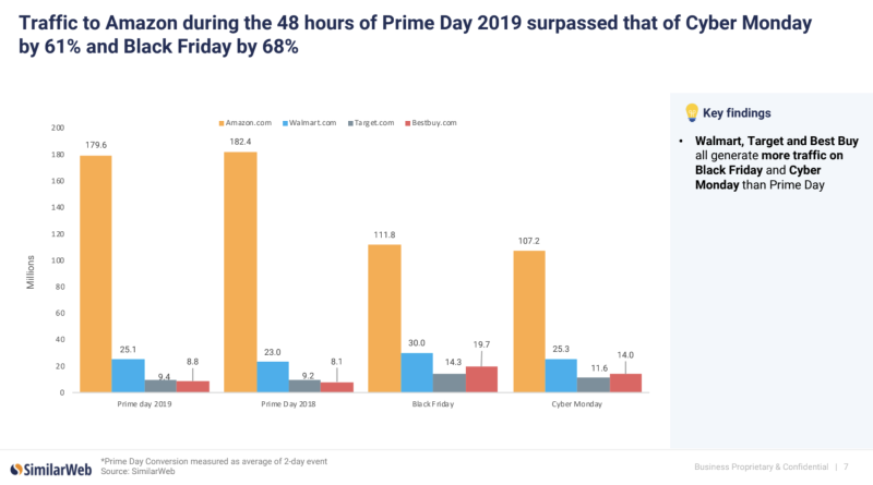 Traffic to Amazon came in higher during Prime Day 2019 than during Cyber Monday and Black Friday, but was slightly lower than during Prime Day 2018, according to SimilarWeb data.
