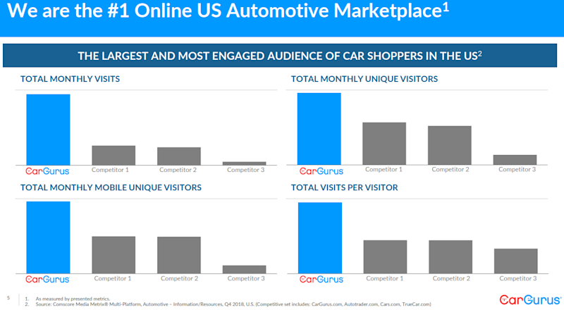 Graphic showing CarGurus ahead of competitors in monthly visits, unique visitors, mobile users and visits per visitor.
