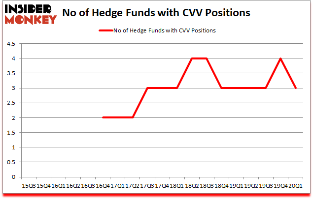Is CVV A Good Stock To Buy?
