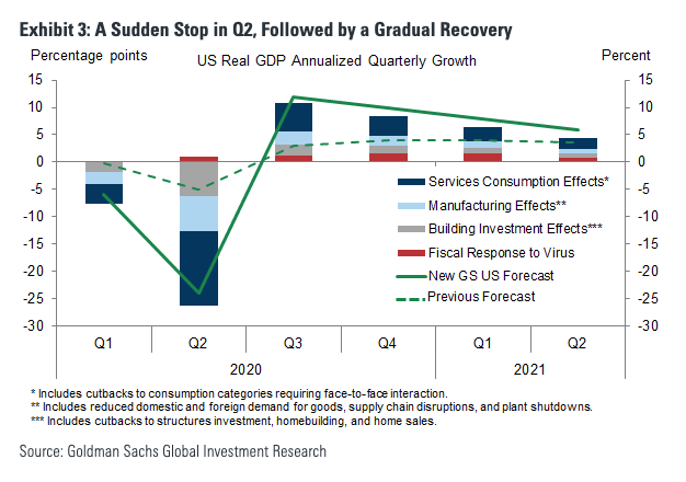 Goldman Sachs predicts economy will shrink 24% in Q2 2020 then end year down 3.8%. Prediction as of March 20. - The Basis Point