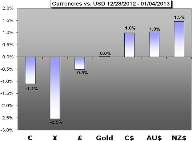 Forex_Weekly_Trading_Forecast_01072013_body_Chart_1.png, Forex Weekly Trading Forecast - 01.07.2013