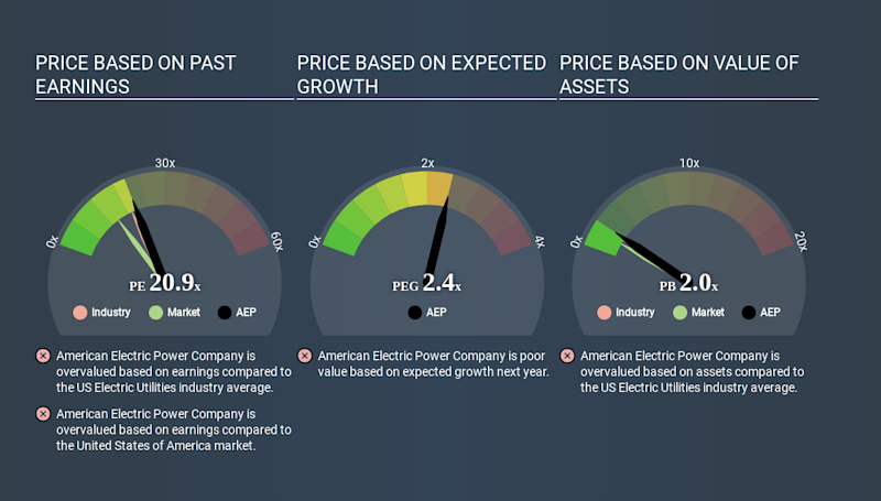 NYSE:AEP Price Estimation Relative to Market May 3rd 2020