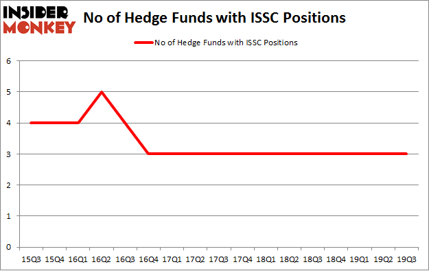 No of Hedge Funds with ISSC Positions