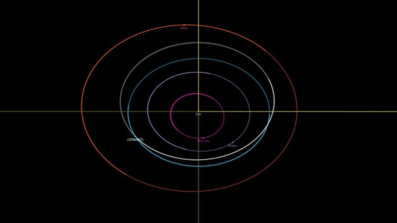 The asteroid is marked in white and will be very close to Earth. Image credit: Jet Propulsion Laboratory