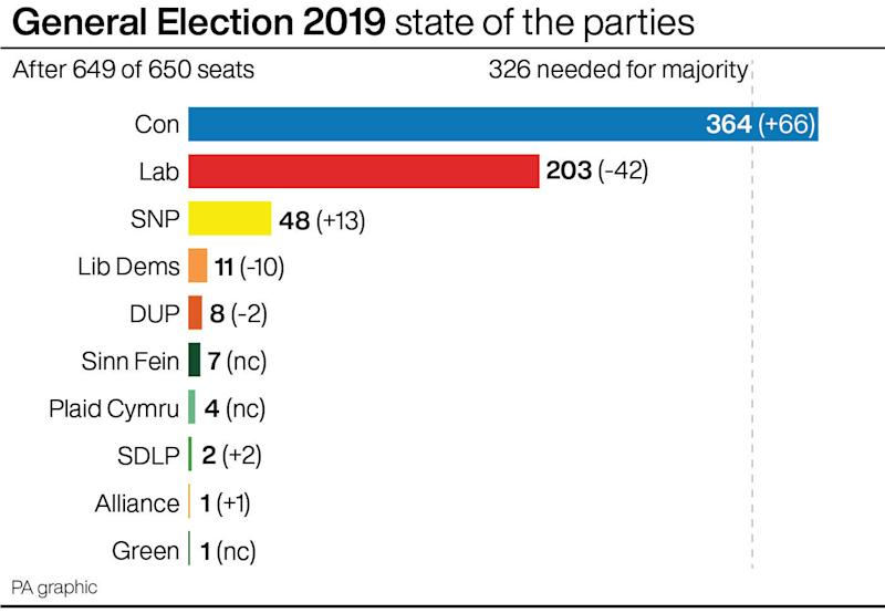General Election 2019 state of the parties. See story POLITICS Election. Infographic PA Graphics
