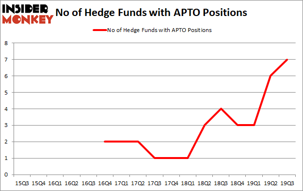 Is APTO A Good Stock To Buy?