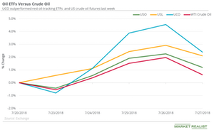 Are Oil ETFs Rising Faster than US Crude Oil?