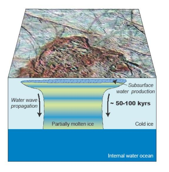 Water near Europa's surface migrates downwards toward an ocean.