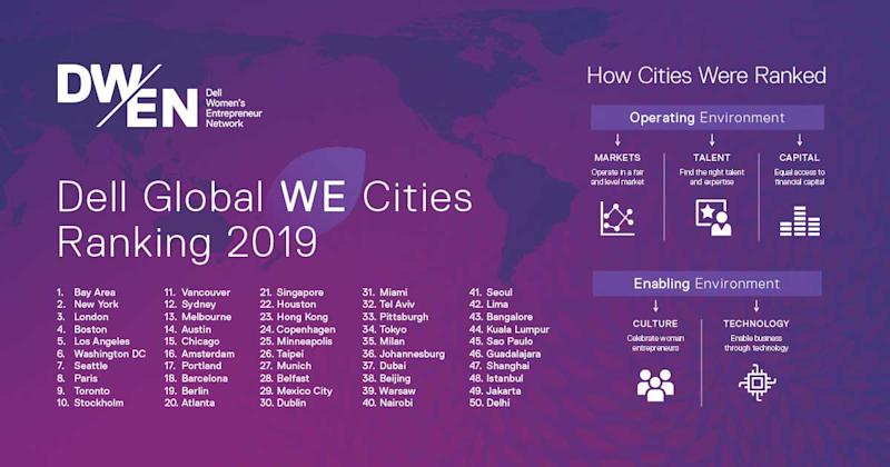 Dell Global WE Cities Ranking 2019