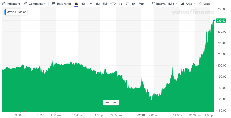 Metro Bank shares surged after the bond issue announcement. Photo: Yahoo Finance UK