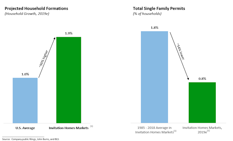 Chart of household formations and new housing starts in Invitation Homes' target markets.