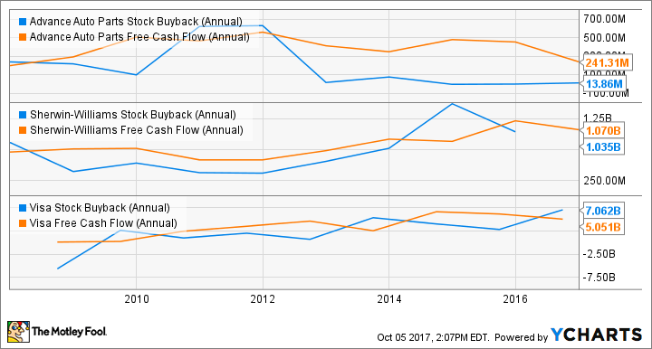 AAP Stock Buyback (Annual) Chart