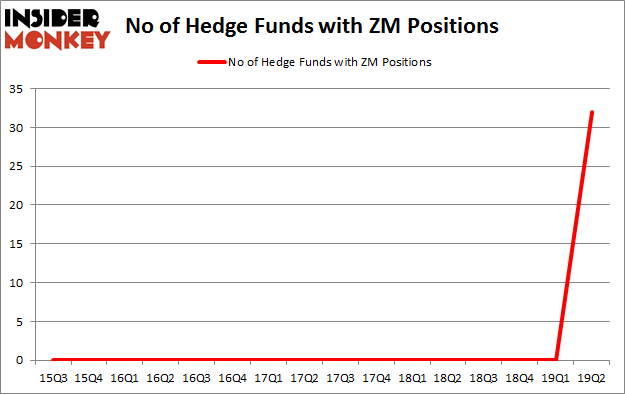 No of Hedge Funds with ZM Positions