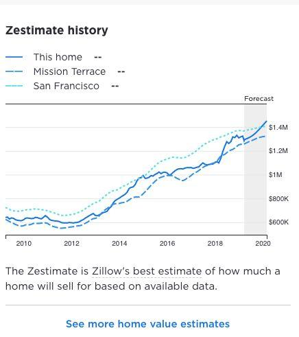 Zillow's estimate of the listing as compared to others in SF. (Source: Zillow)