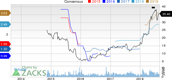 New Strong Buy Stocks for August 27th