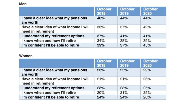Pension knowledge among men and women. Source: Hargreaves Lansdown