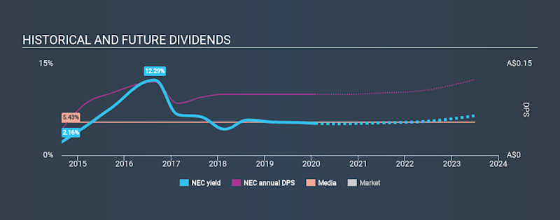 ASX:NEC Historical Dividend Yield, January 30th 2020
