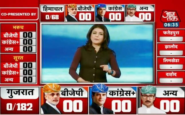 <p>Counting of votes for all 182 assembly seats in Gujarat took place today. The AajTak and India Today teams had undertaken an extensive tour of Gujarat before and during the elections.</p>