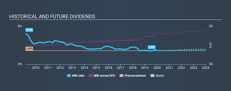 NYSE:MRK Historical Dividend Yield, December 8th 2019