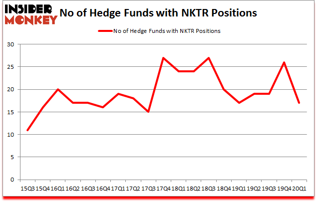 Is NKTR A Good Stock To Buy?