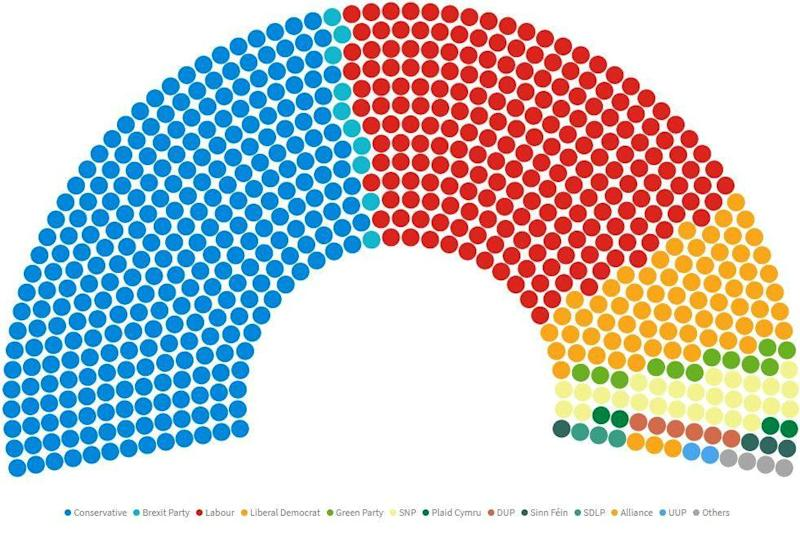 A diagram showing the make-up of a hung parliament if the general election had been run using party list proportion representation system: Electoral Reform Society