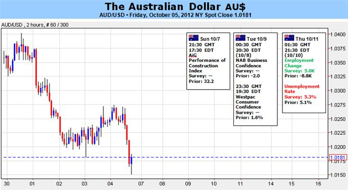 Aussie_Looks_Below_Parity_As_Dovish_RBA_Maintains_Easing_Cycle_body_Picture_1.png, Aussie Looks Below Parity As Dovish RBA Maintains Easing Cycle