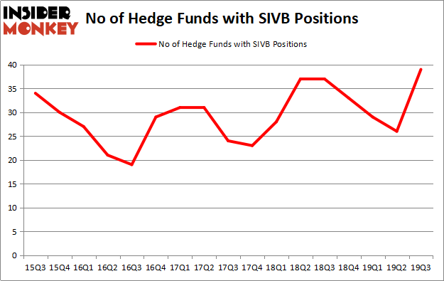 Is SIVB A Good Stock To Buy?