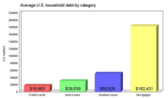 A chart comparing the average US household debt by categories.