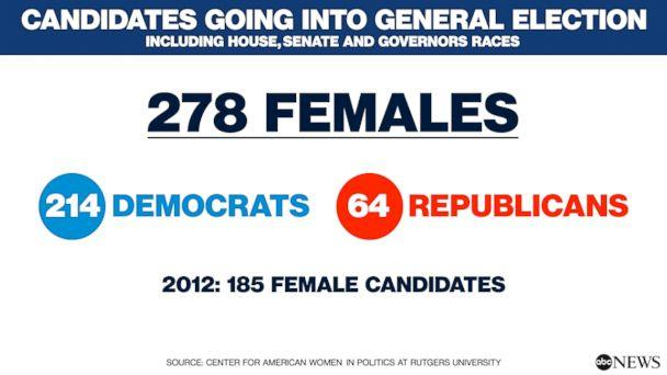 PHOTO: Primaries by the Numbers: Females (ABC News)