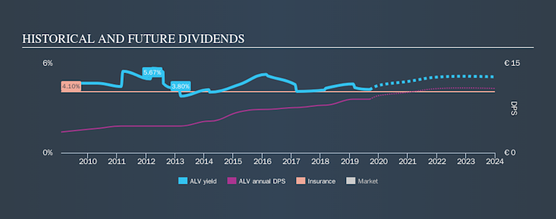 XTRA:ALV Historical Dividend Yield, September 14th 2019