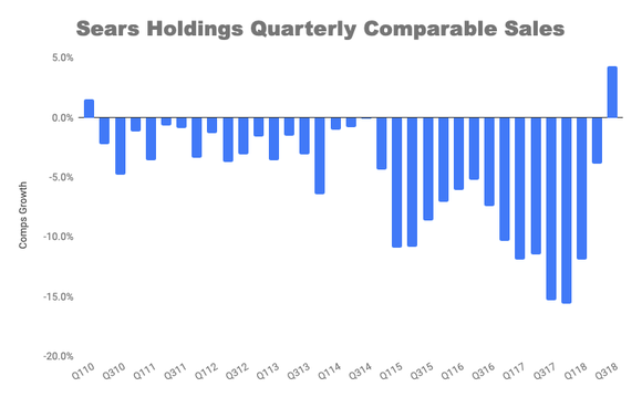 Chart of Sears quarterly comps sale growth