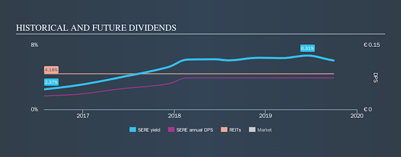 LSE:SERE Historical Dividend Yield, September 30th 2019