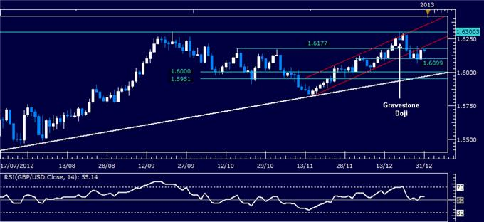 Forex_Analysis_GBPUSD_Classic_Technical_Report_12.31.2012_body_Picture_1.png, Forex Analysis: GBP/USD Classic Technical Report 12.31.2012