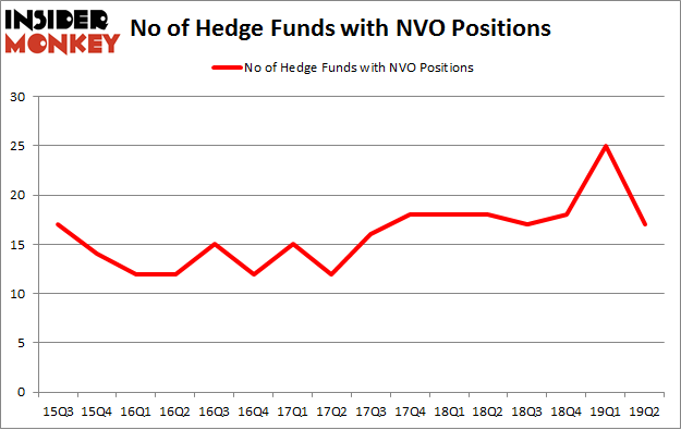 No of Hedge Funds with NVO Positions