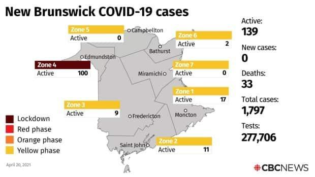 There are 139 active cases in the province, 100 of them in the Edmundston region, Zone 4.