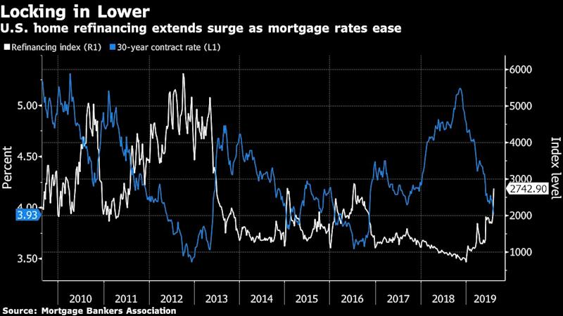 U.S. Applications to Refinance Mortgages Surge for a Second Week