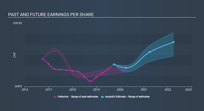 SWX:BCHN Past and Future Earnings, January 29th 2020