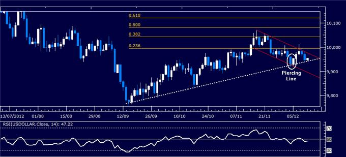 Forex_Analysis_US_Dollar_Classic_Technical_Report_12.12.2012_body_Picture_1.png, Forex Analysis: US Dollar Classic Technical Report 12.12.2012