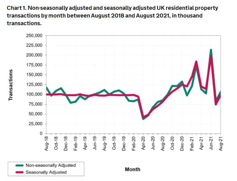 A graph showing property transactions rising - HMRC