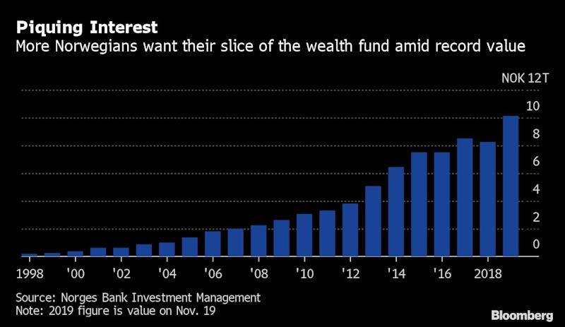 Norwegians to Giant Wealth Fund: Can I Have My Cash Now?